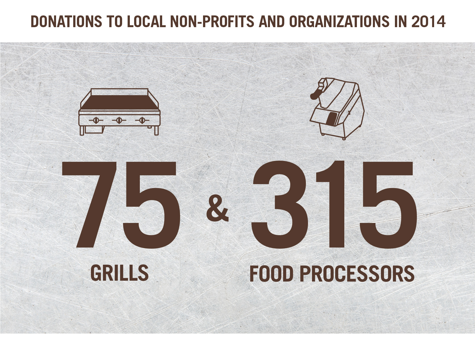 donations to local organizations and non profits in 2014 diagram:   75 grills & 315 food processors
