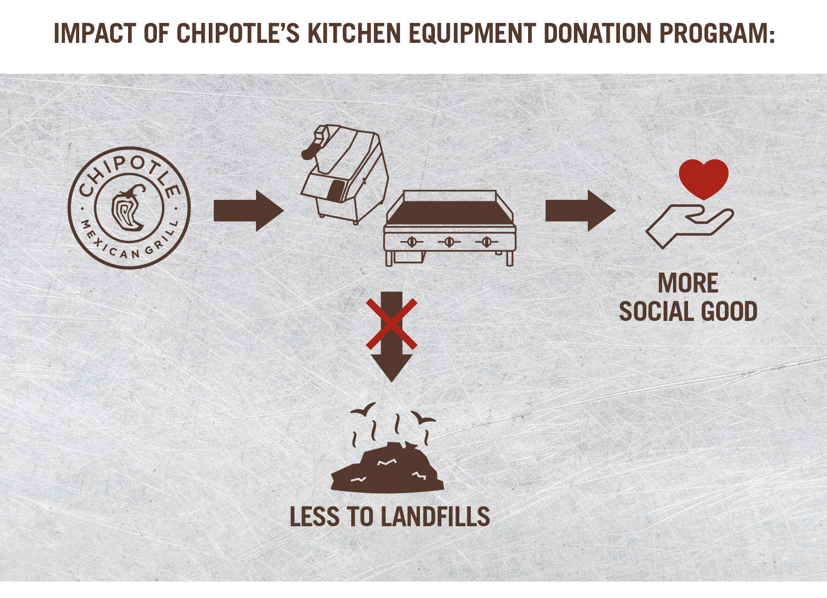 diagram:  impact of chipotle's kitchen equipment donation program