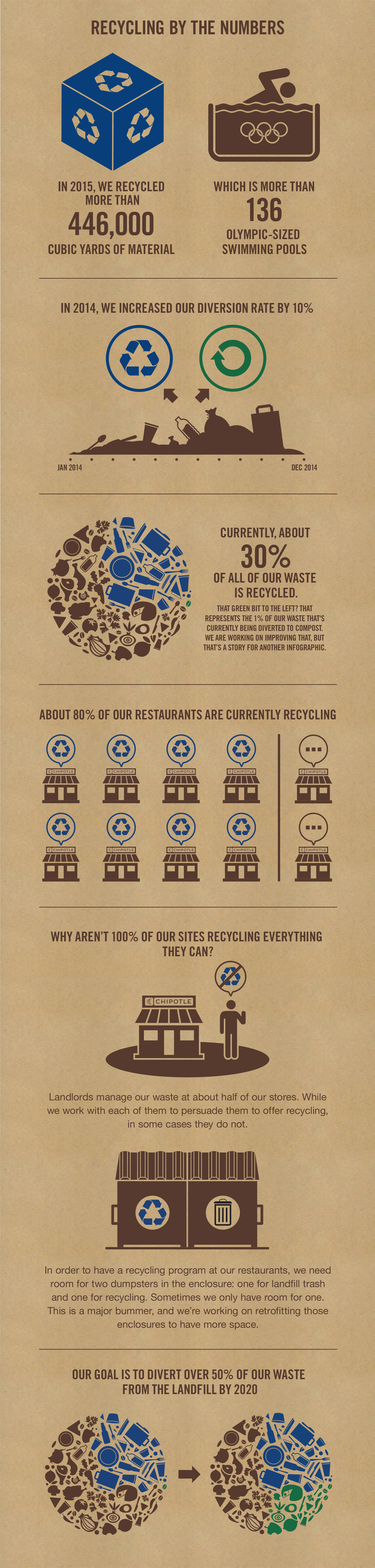 Chipotle — Recycling