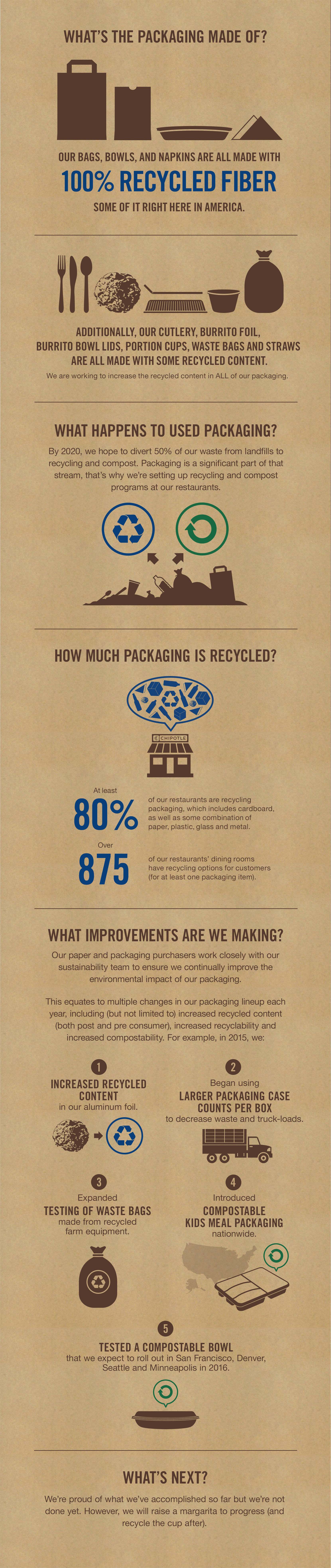 What's the packaging made of?  Our bags, bowls and napkins are all made with 100% recycled fiber, some of it right here in America.  Additionally, our cutlery, burrito foil, burrito bowl lids, portion cups, waste bags and straws are all made with some recycled content. We are working to increase the recycled content in ALL of our packaging.  What happens to used packaging?  By 2020, we hope to divert 50% of our waste from landfills to recycling and compost. Packaging is a significant part of that stream, that's why we're setting up recycling and compost programs at our restaurants.  How much packaging is recycled?  -At least 80% of our restaurants are recycling packaging, which includes cardboard, as well as some combination of paper, plastic, glass and metal. -Over 875 of our restaurants' dining rooms have recycling options for customers (for at least one packaging item).  What improvements are we making?  Our paper and packaging purchasers work closely with our sustainability team to ensure we continually improve the environmental impact of our packaging.  This equates to multiple changes in our packaging lineup each year, including (but not limted to) increased recycled content (both post and pre consumer), increased recyclability and increased compostability. For example, in 2015, we:  1Increased recycled content in our aluminum foil. 2Began using larger packaging case counts per box to decrease waste and truck loads. 3Expanded testing of waste bags made from recycled farm equipment 4Introduced compostable kids meal packaging nationwide. 5Tested a compostable bowl that we expect to roll out in San Francisco, Denver, Seattle and Minneapolis in 2016.  What's next? We're proud of what we've accomplished so far but we're not done yet. However, we will raise a margarita to progress (and recycle the cup after).
