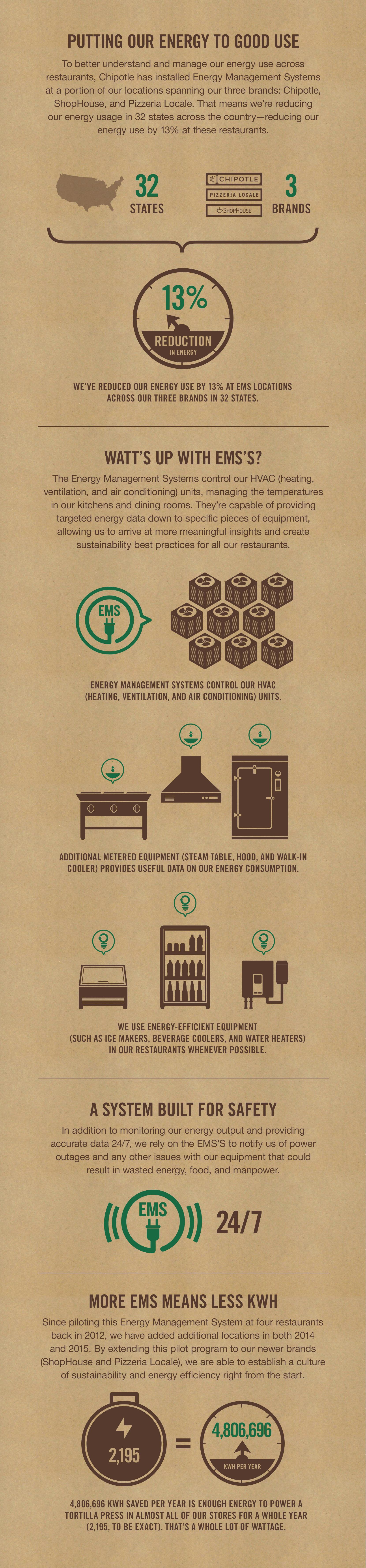 Chipotle Energy Sustainability