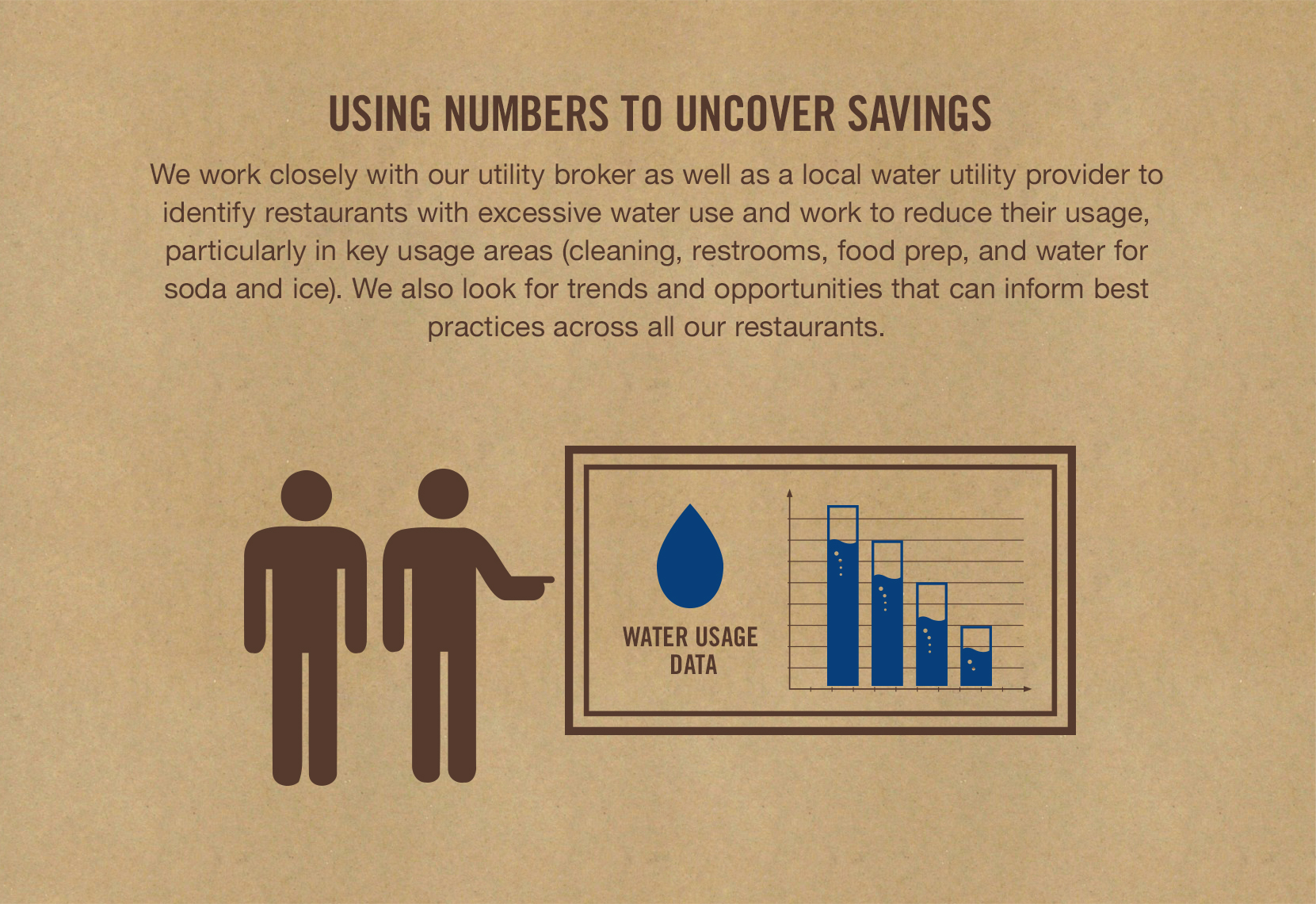 Using numbers to uncover savings  We work closely with our utility broker as well as a local water utility provider to identify restaurants with excessive water use and work to reduce their usage, particularly in key usage areas (cleaning, restrooms, foos prep, and water for soda and ice)/ we also look for trends and opportunities that can inform best practices across all our restaurants.