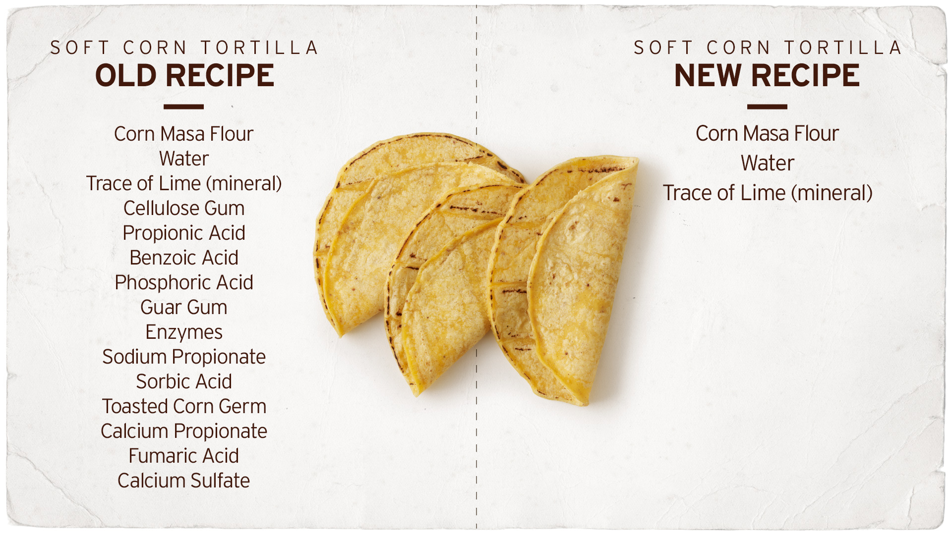 A list of the old soft corn tortilla recipe and a list of the new soft corn tortilla recipe, now with just three ingredients: non-gmo corn masa flour, water, the mineral lime.