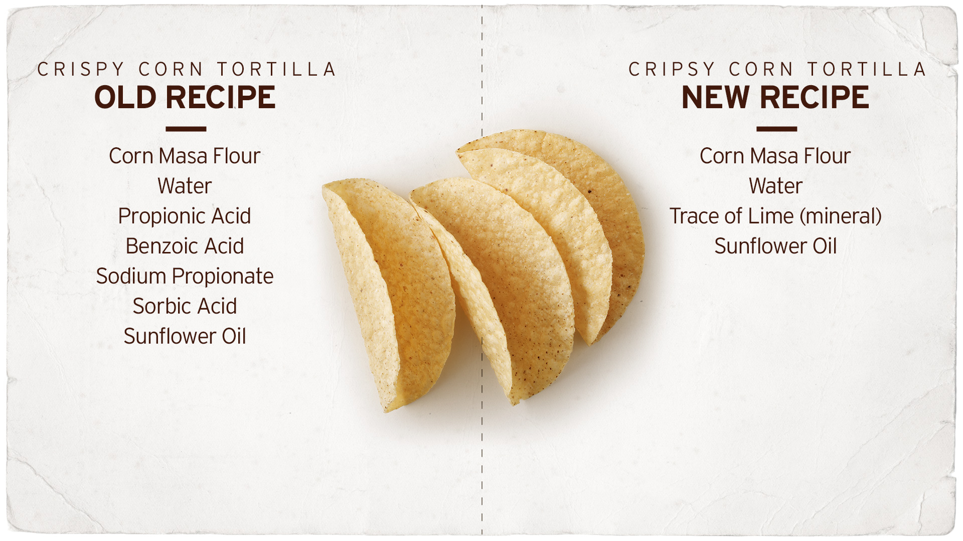 A list of the old crispy corn tortilla recipe and a list of the new crispy corn tortilla recipe, now with just five ingredients: non-gmo corn masa flour, water, the mineral lime, and sunflower oil.