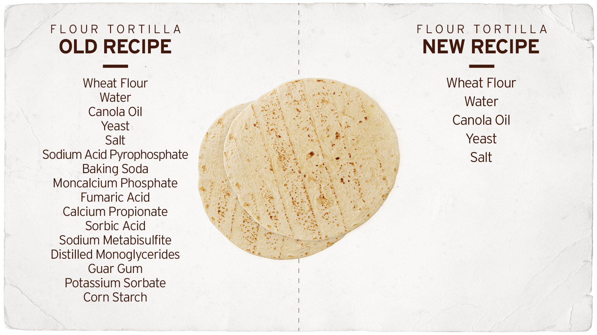 A list of the old four tortilla recipe and a list of the new flour tortilla recipe, now with just five ingredients: wheat flour, water, non-gmo canola oil, yeast and salt.